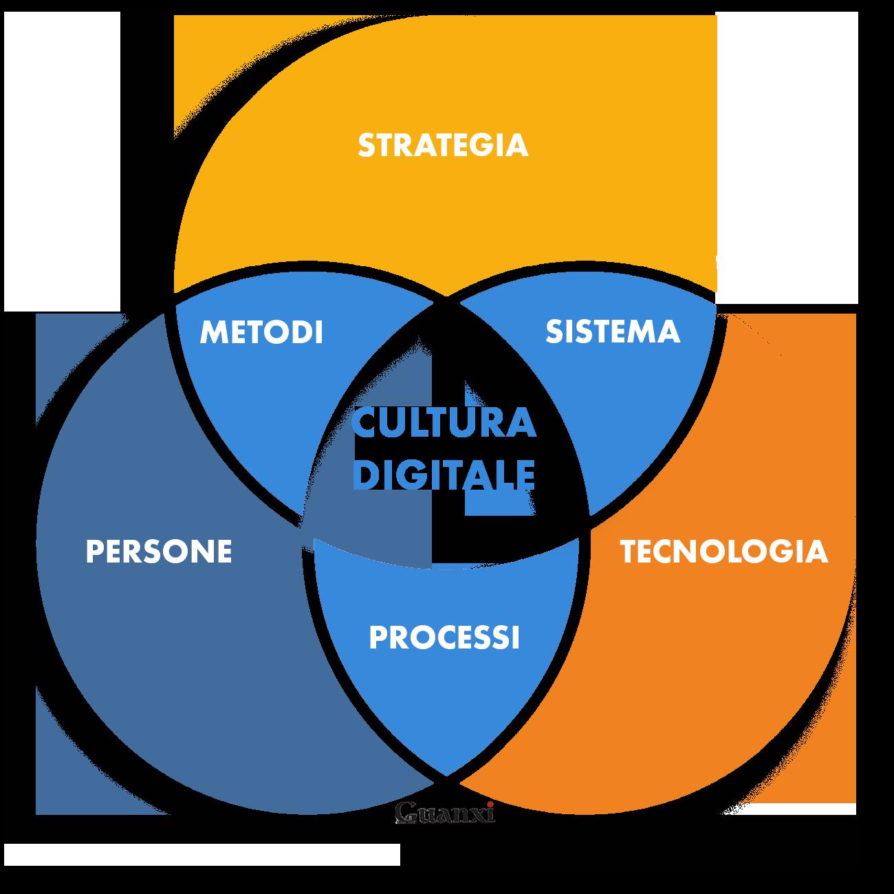 Cultura digitale. - Guanxi
